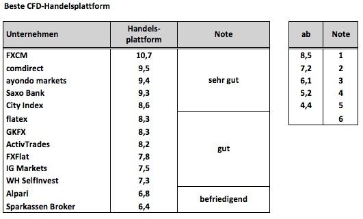 CFD14_Handelsplattform