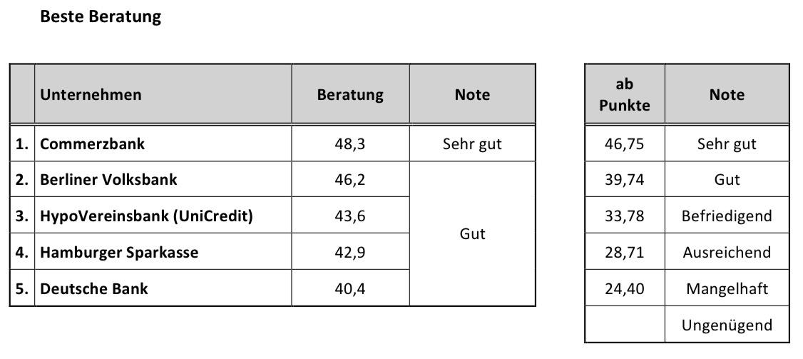 Riester_Banken_Beratung