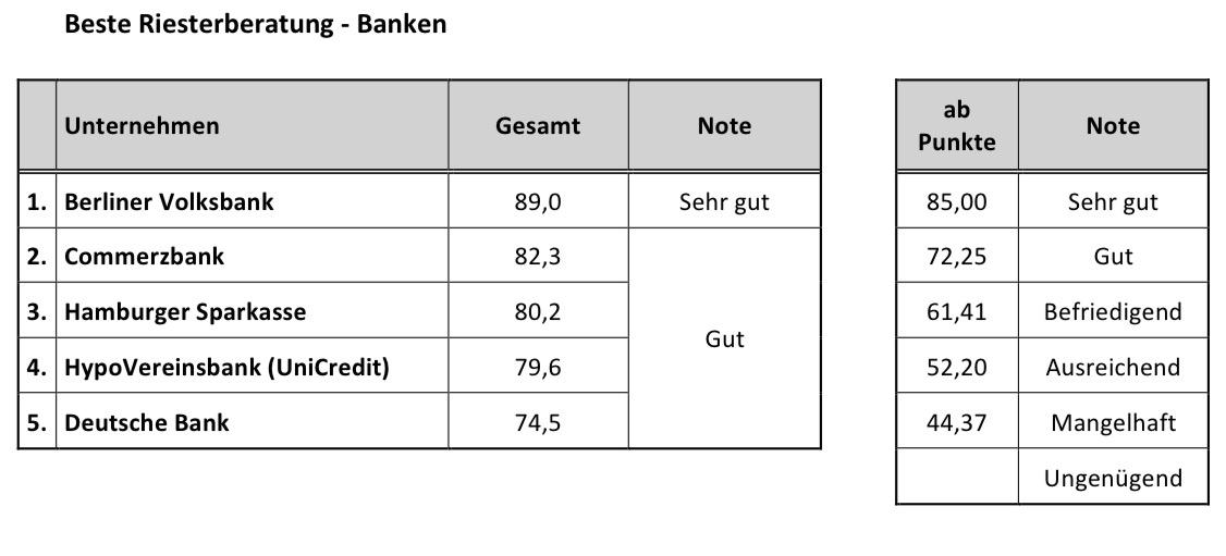 Riester_Banken_Gesamt