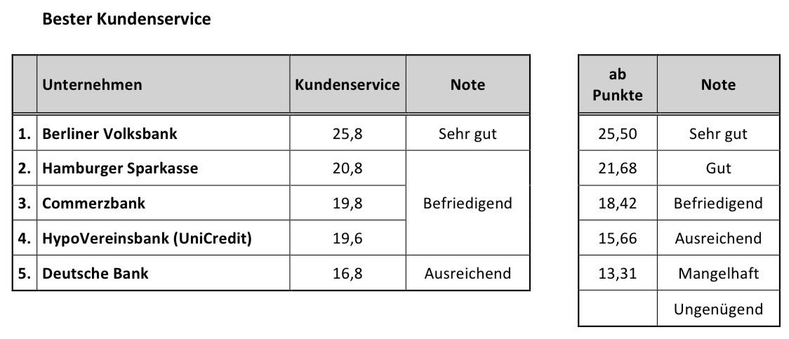 Riester_Banken_Kundenservice