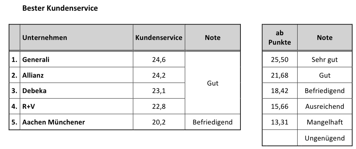 Riester_Vers_Kundenservice