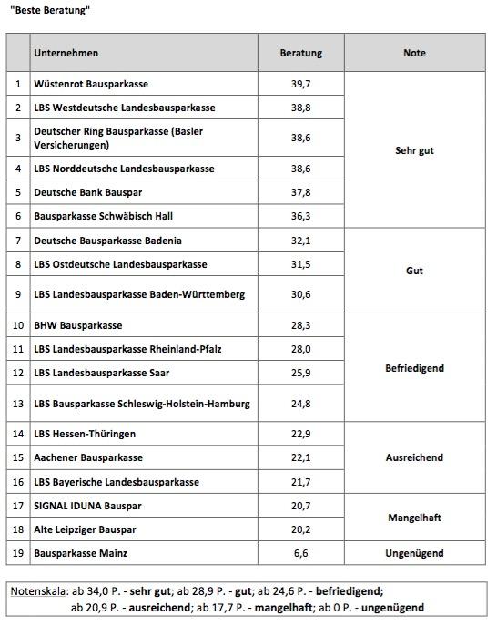 Bausparkassen 2015 Beratung