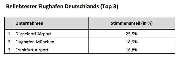 Beliebtester Flughafen Deutschlands 2015