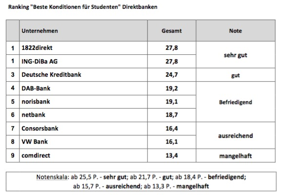 Beste Konditionen Direktbanken 2015