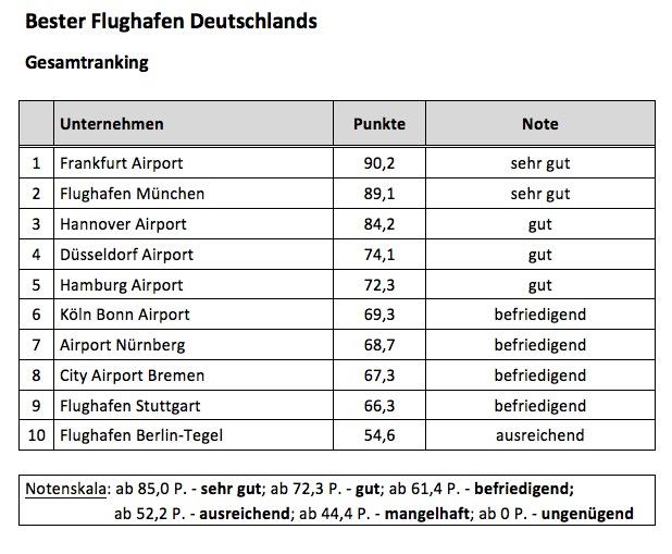 Bester Flughafen Deutschlands 2015 - Gesamtranking