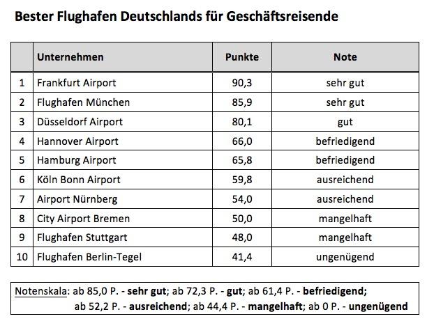 Bester Flughafen Deutschlands für Geschäftsreisende