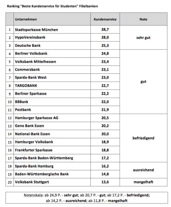 Bester Kundenservice Filialbanken 2015
