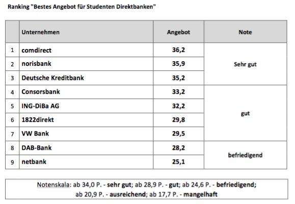 Bestes Angebot Direktbanken 2015