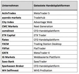 Getestete Plattformen 2015