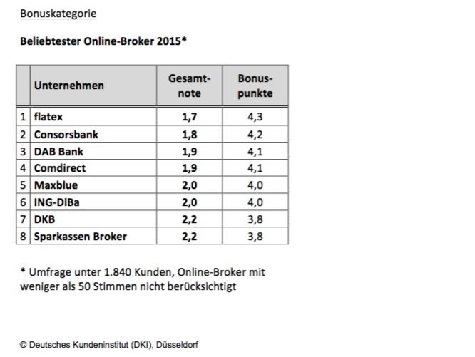 Beliebtester Online-Broker 2015 - Bonuskategorie