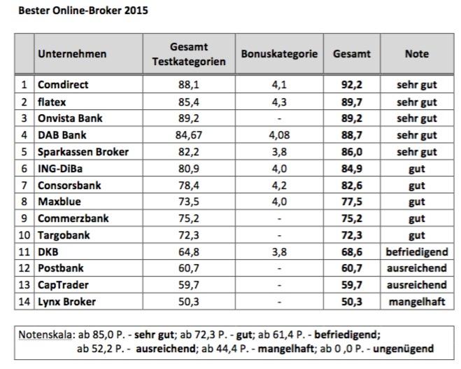 Bester Online-Broker 2015 - Gesamtergebnis