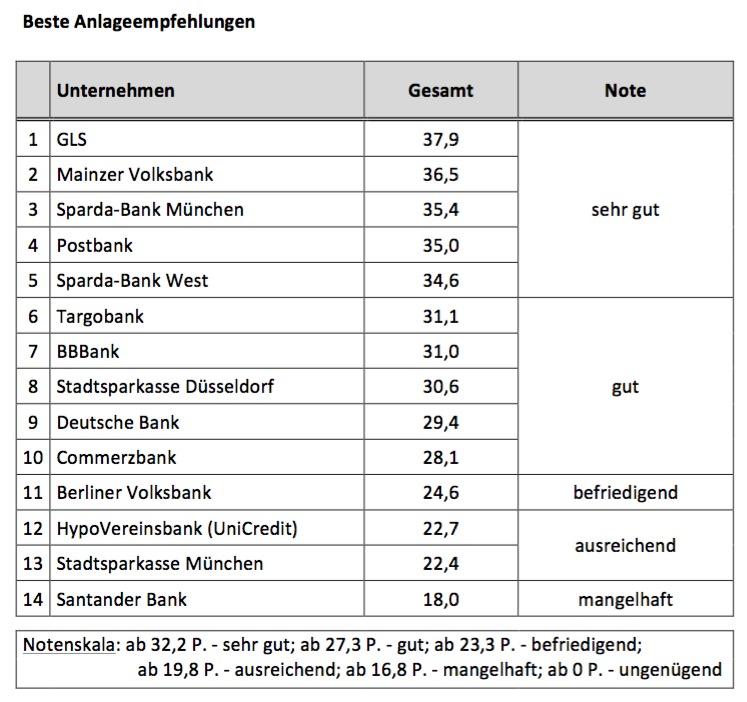 Beste Anlageberatung 2016 - Beste Anlageempfehlungen
