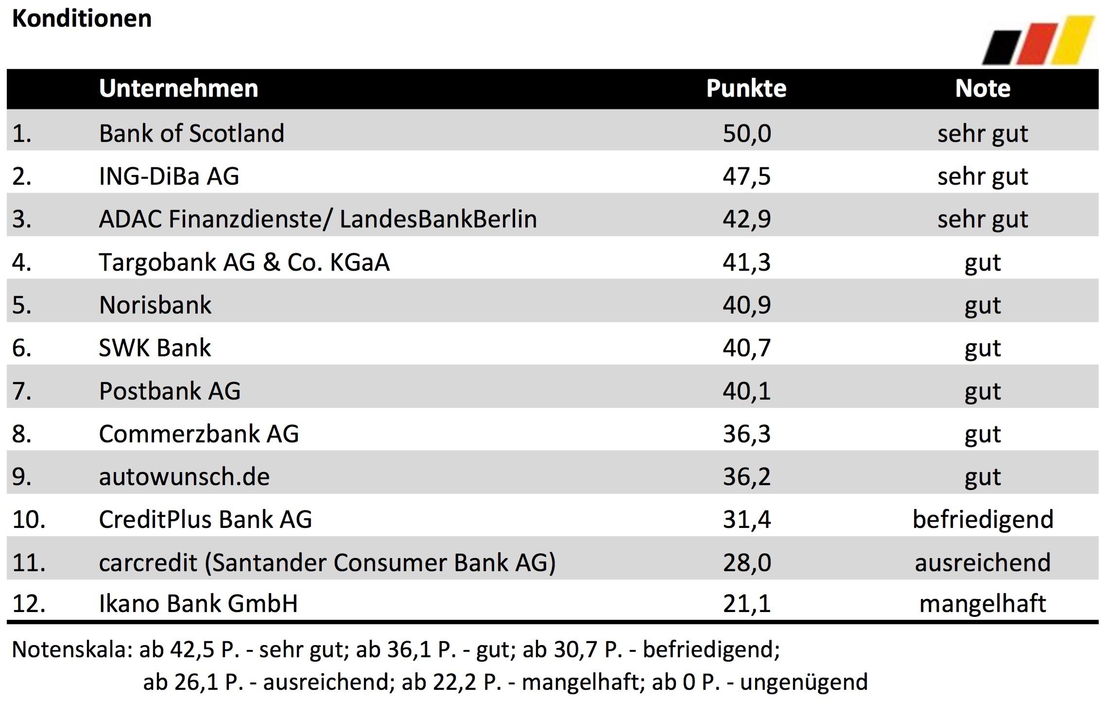 Bester Autofinanzierer 2016 - Konditionen - Deutsches Kundeninstitut (DKI)
