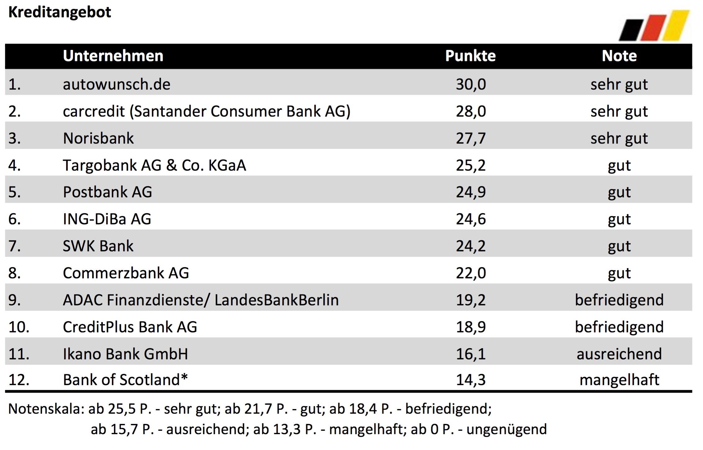 Bester Autofinanzierer 2016 - Kreditangebot - Deutsches Kundeninstitut (DKI)