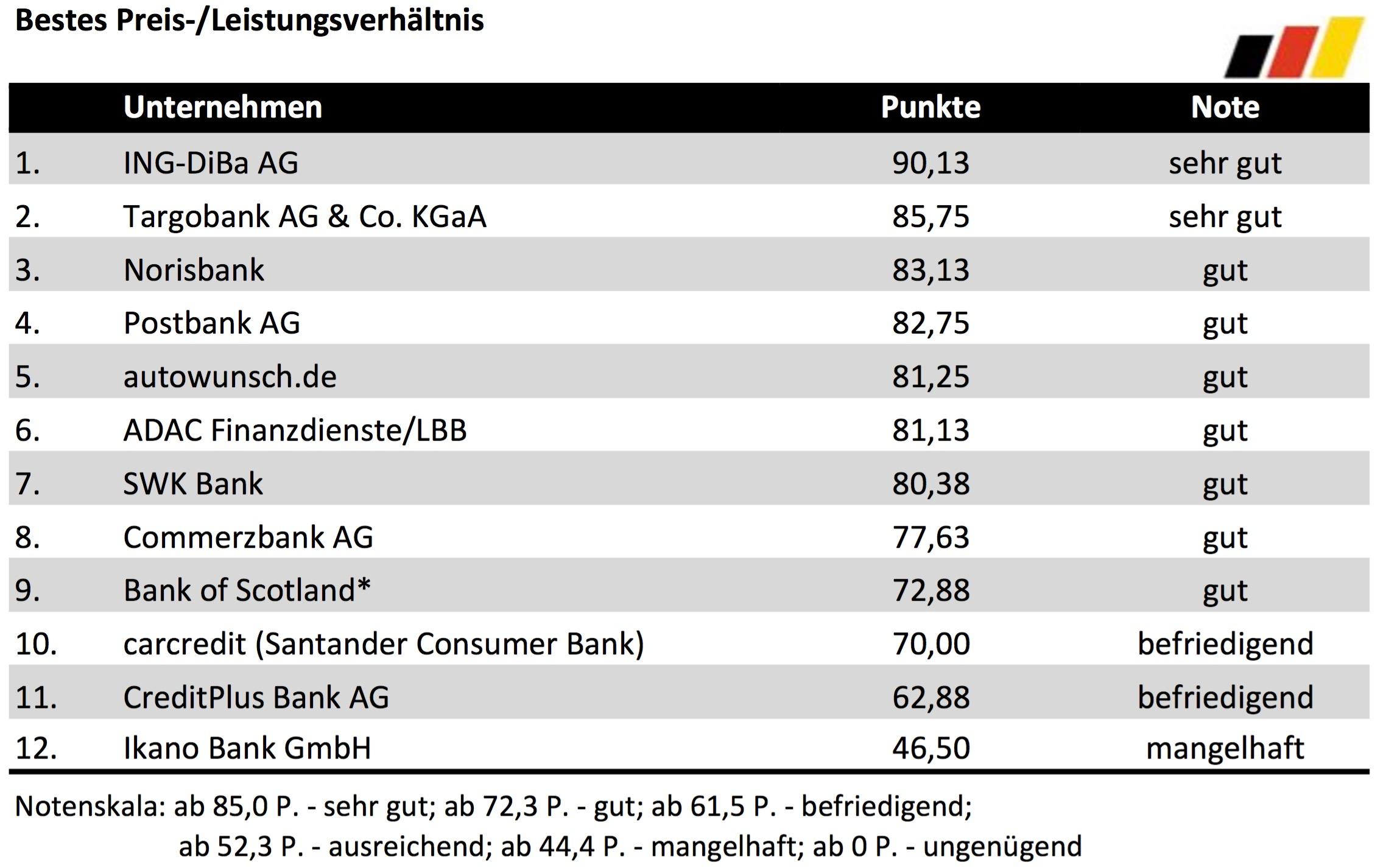 Bester Autofinanzierer 2016 - Preis-Leistungsverhältnis - Deutsches Kundeninstitut (DKI)
