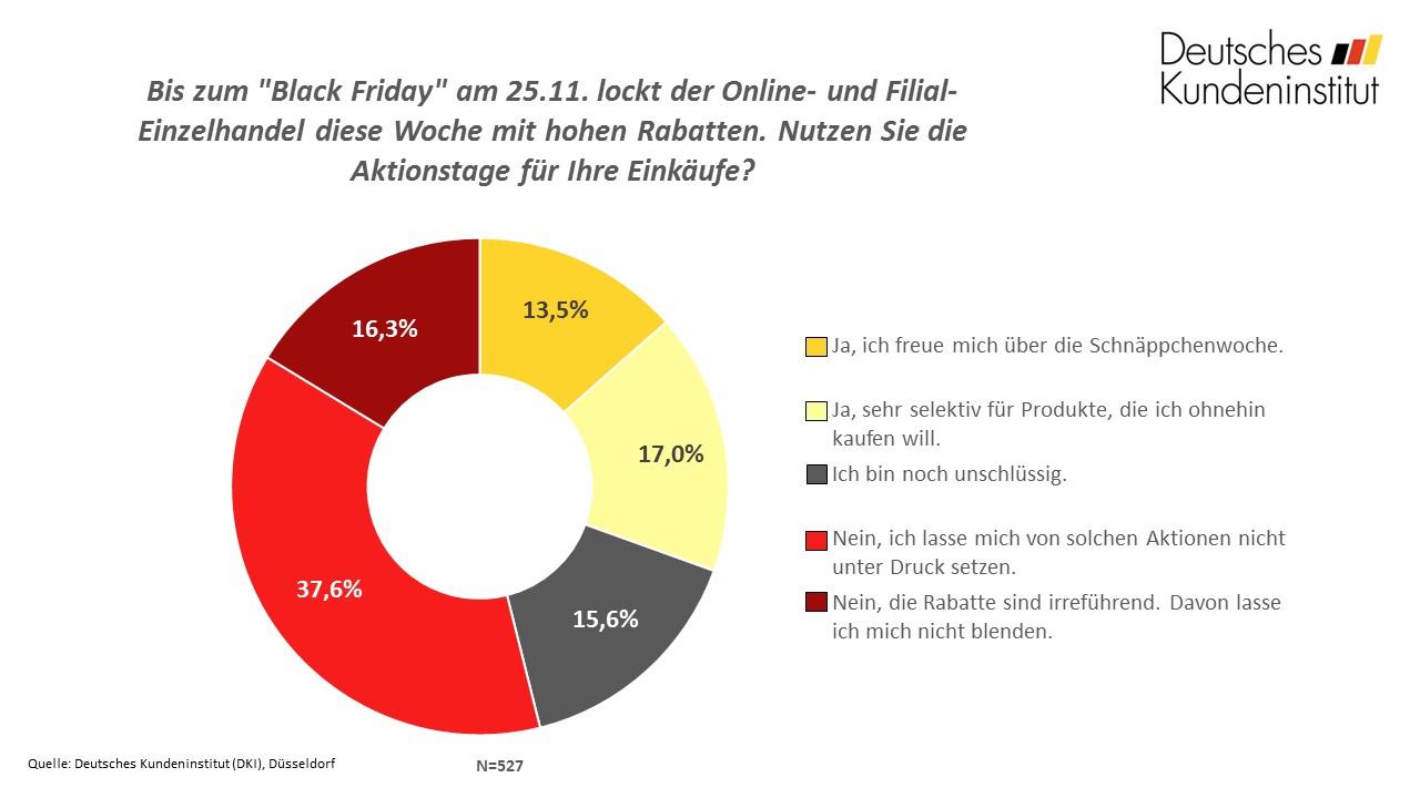 Ergebnis der Frage der Woche Black Friday 2016 DKI