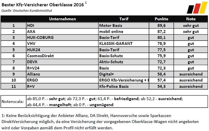 bester_kfz-versicherer_2016_oberklasse