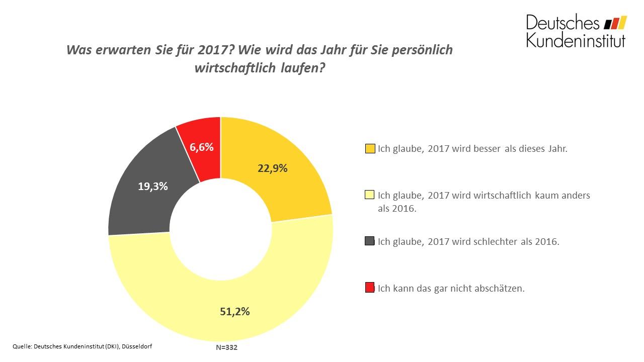 frage_der_woche_kw49_bilanz_chart-f2