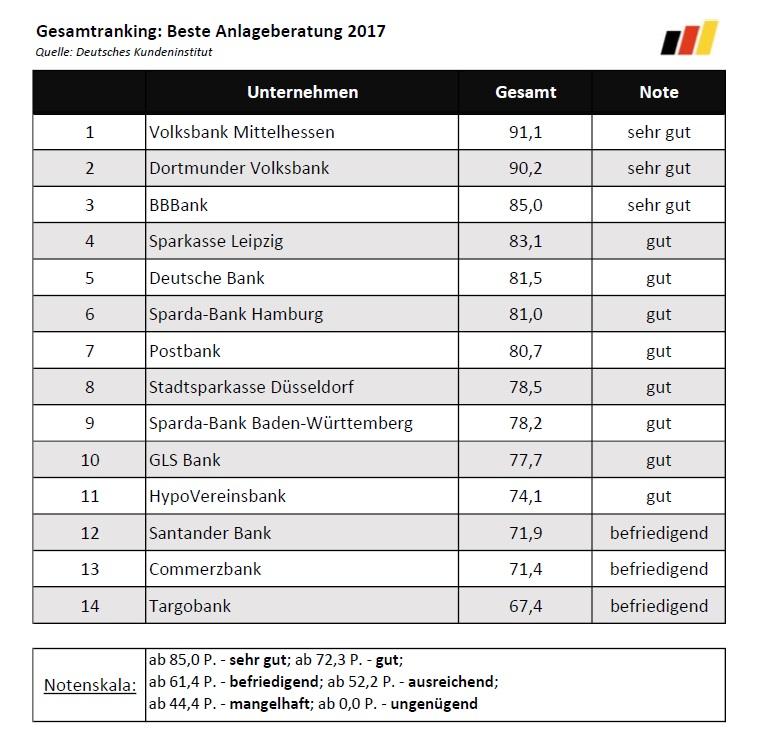 Beste Anlageberatung 2017 Ranking Beratung