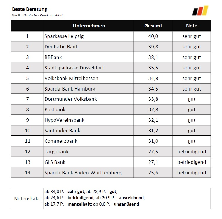Beste Anlageberatung_2017 Ranking