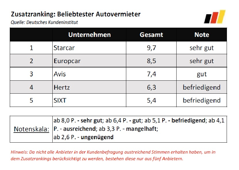 Bester_Autovermieter_2016_Rankings_Beliebtester_Autovermieter