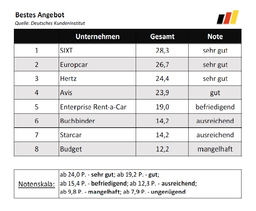 Bester_Autovermieter_2016_Rankings_Bestes_Angebot