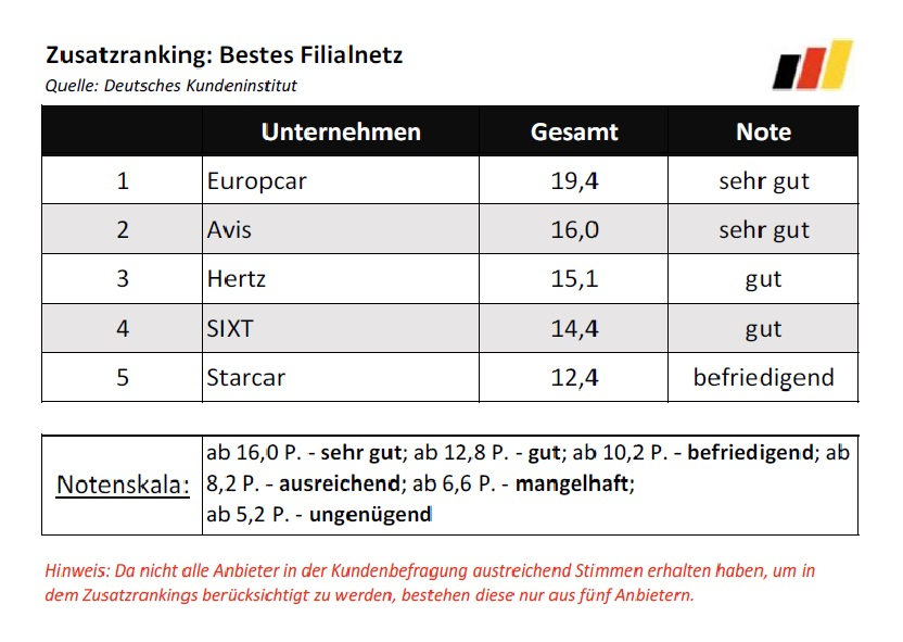 Bester_Autovermieter_2016_Rankings_Bestes_Filialnetz