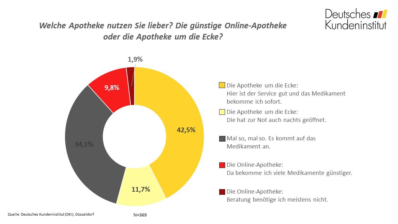 Onlineapotheken vs. Filialapotheken Fragen der Woche Deutsches Kundeninstitut