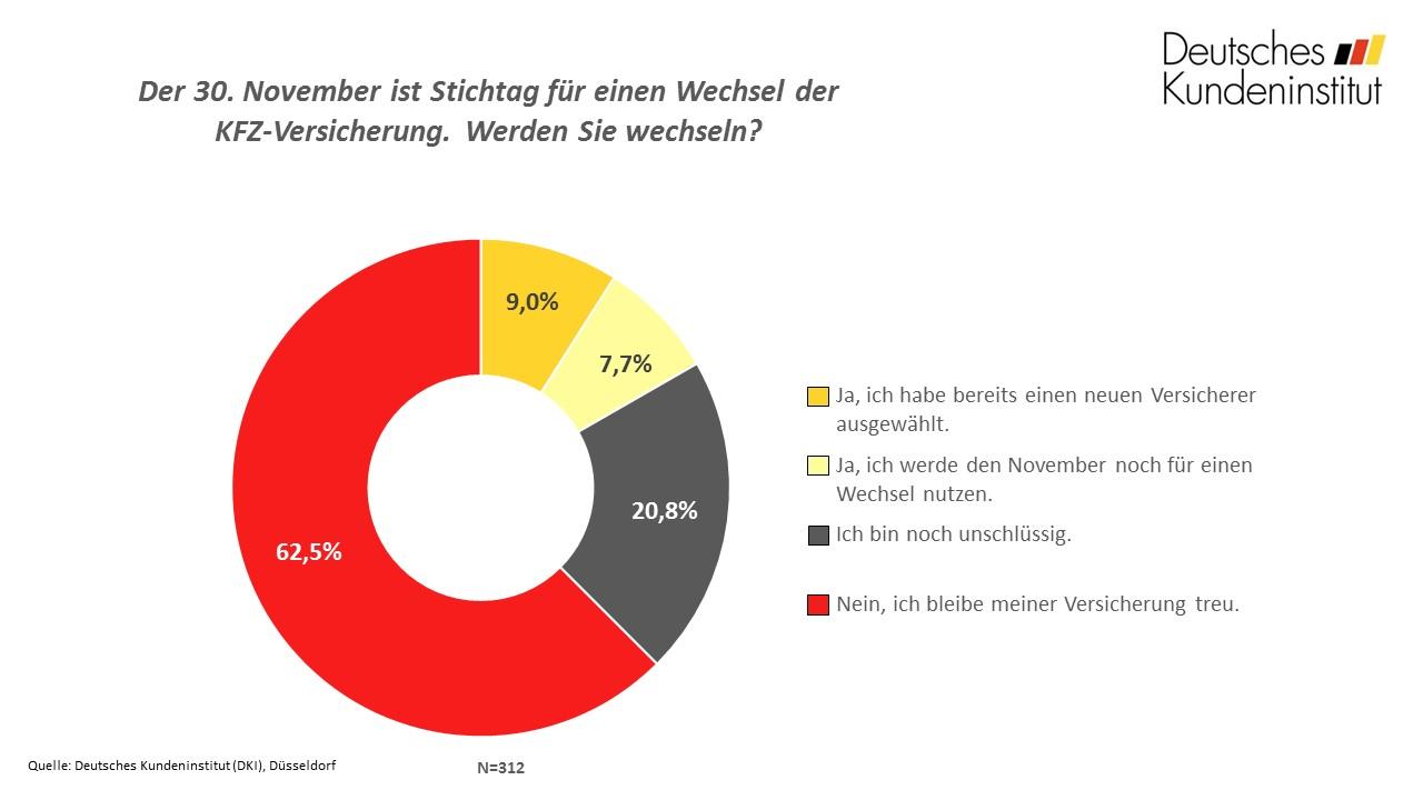 frage_der_woche_kw46_kfz-versicherung_chart