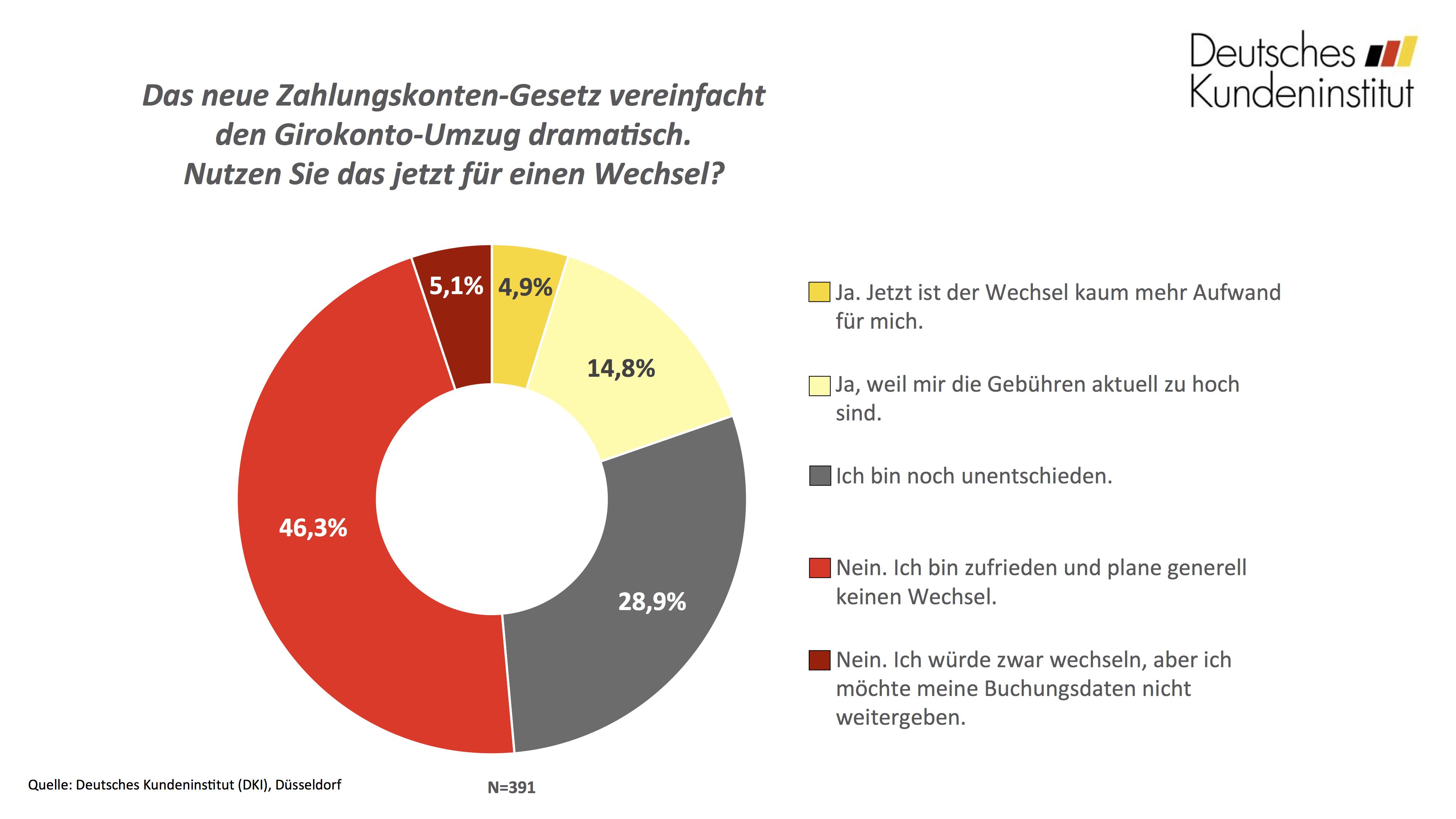 umfrage-zahlungskontengesetz