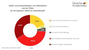 umfrage_der_woche_kw41_streik