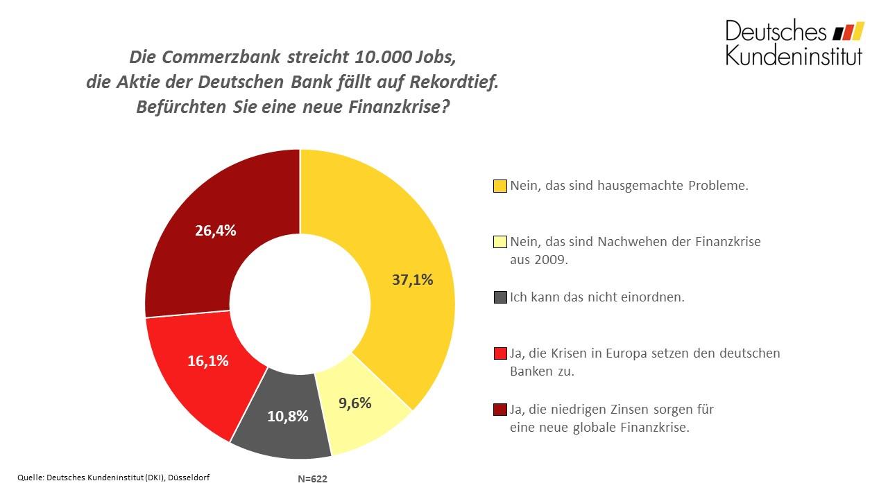 umfrage_der_woche_kw40_finanzkrise