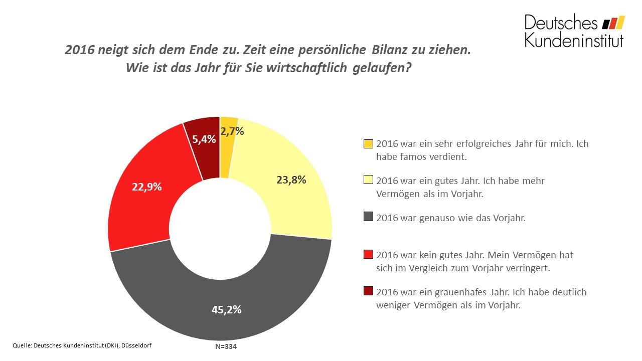 frage_der_woche_kw49_bilanz_chart-f1